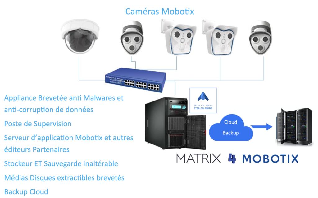 Matrix4Mobotix